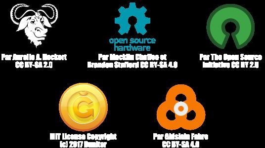 Mouvement du logiciel libre, Open Hardware, OpenSource, June, Cercles vertueux